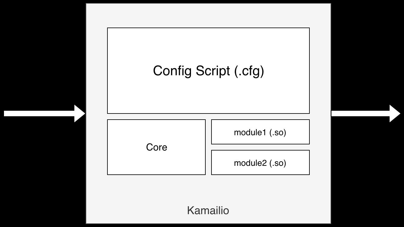 Creating a C++ based module in Kamailio