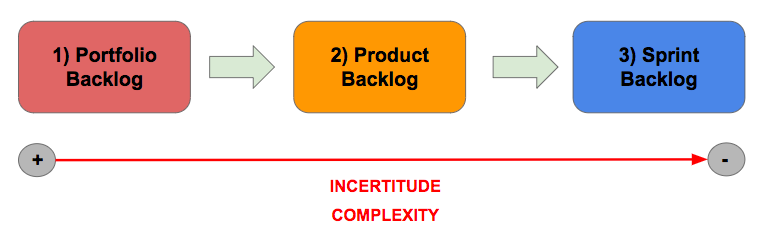 agile_levels_complexity_incertitude.png