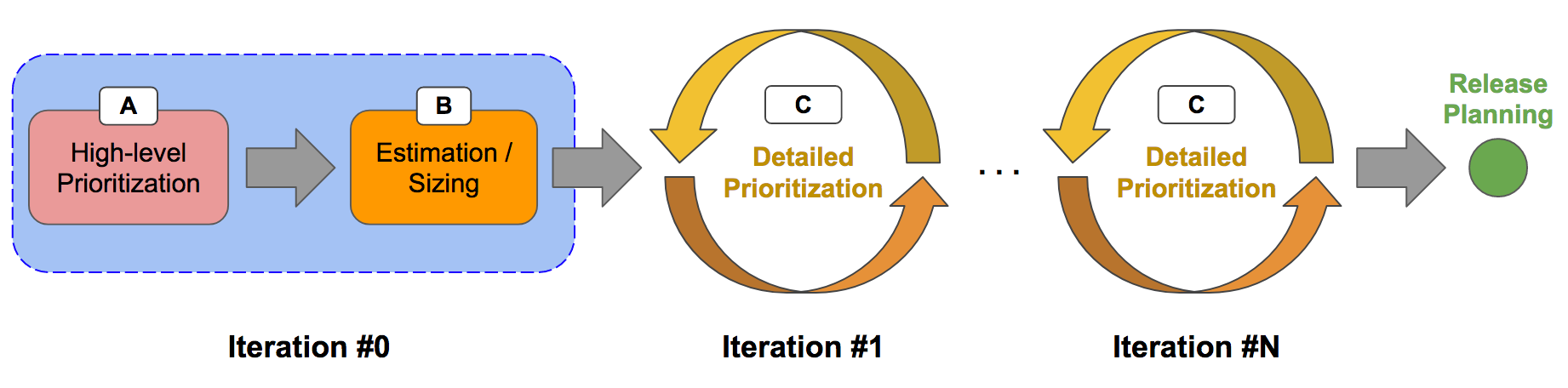prioritization and estimation phases
