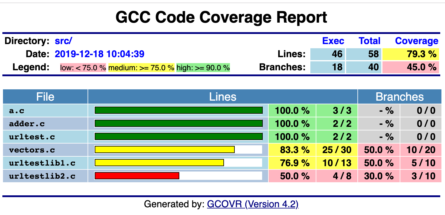 coverage-report
